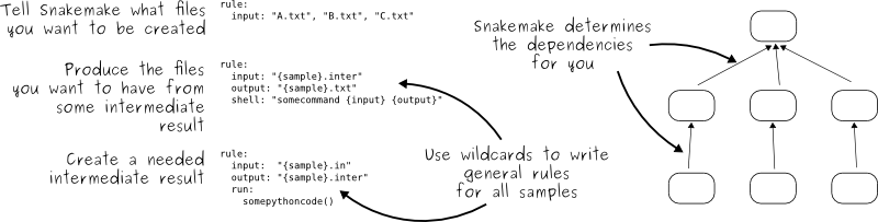 Starting off with Sphinx docs · 4cc983ee1b - snakemake - Codeberg org