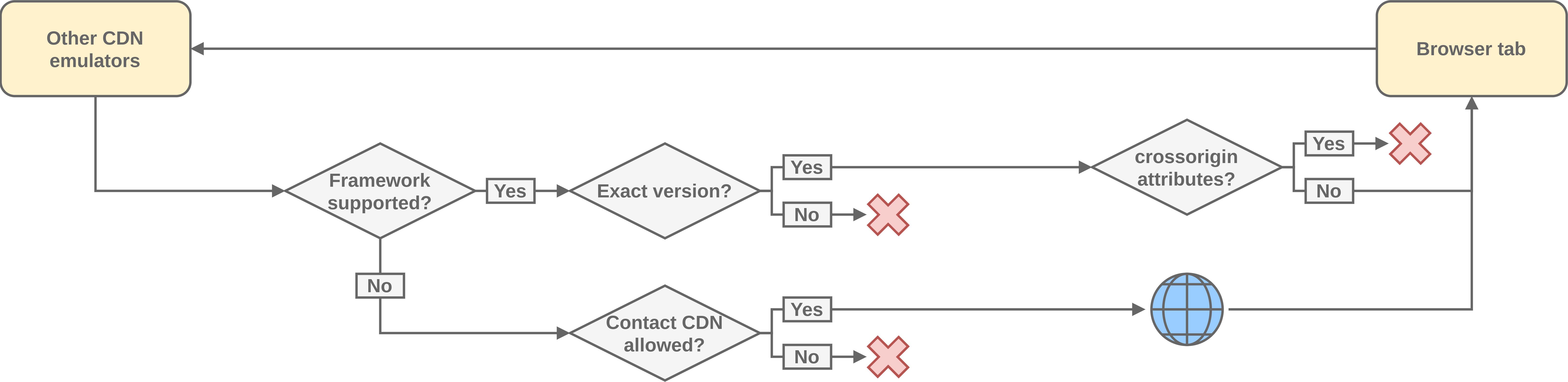 Other CDN emulators